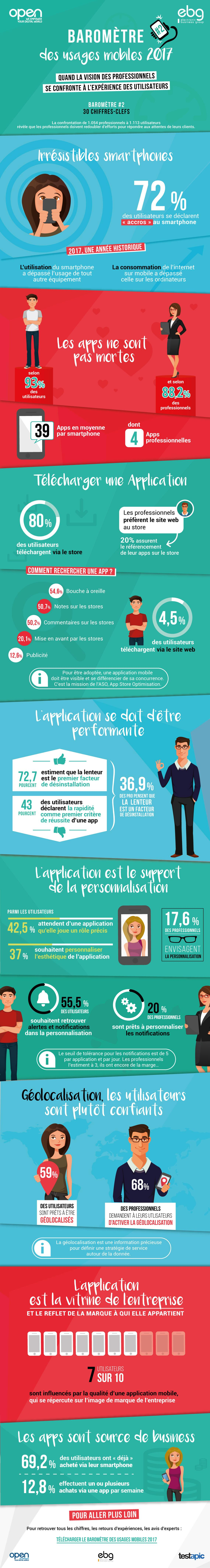 Infographie Baromètres Usages Mobiles #2